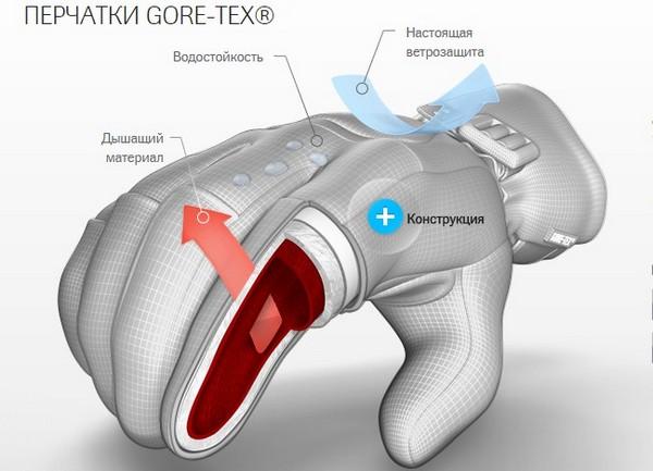 перчатки с технологией GORE™ 2 в 1