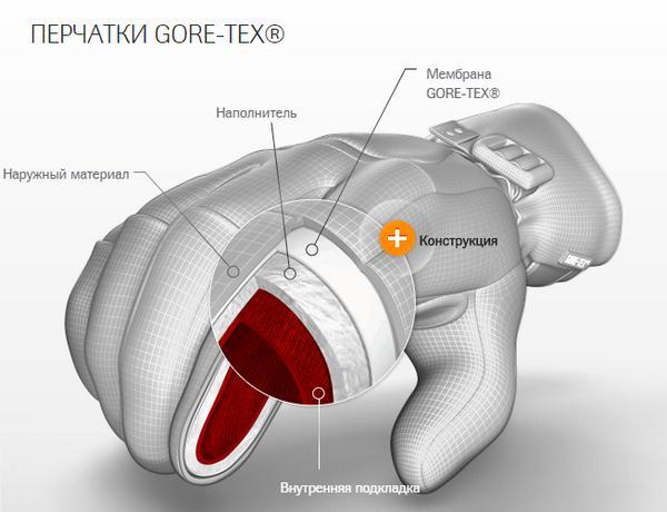 перчатки GORE™ 2 в 1 материалы.
